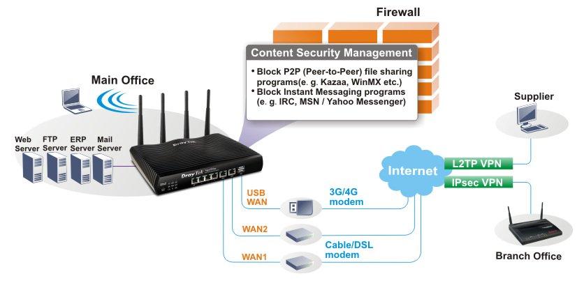 Draytek Vigor 2926 Dual Gigabit WAN Router | Computer Alliance