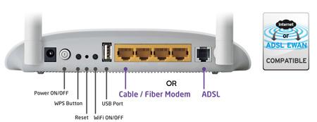 Edimax N150 Wireless ADSL Modem Router  AR-7182WnA_B_application_diagram_hardware_interface.png