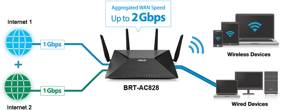 ASUS-BRT-AC828-Hardware-Dual-WAN-enables-fast-resilient-reliable-Internet-connectivity