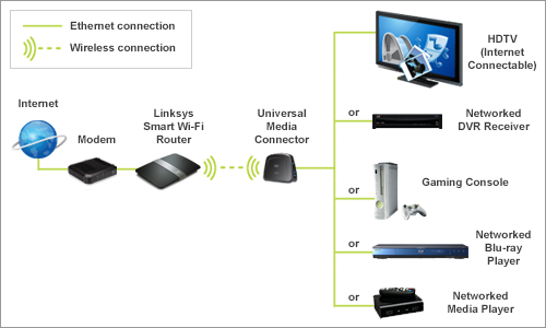 Smart Wi-Fi HD Video Solution