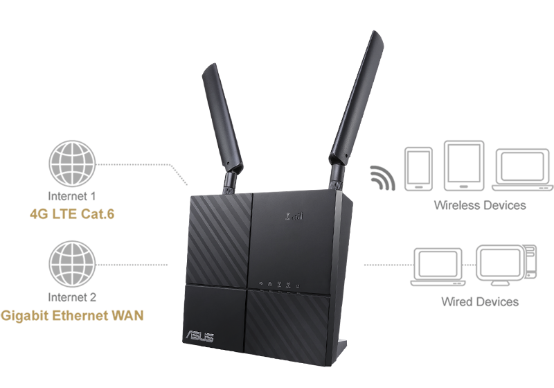 ASUS 4G-AC53U features dual-WAN, which supports gigabit ethernet WAN that works as failback in situation of failover. This ensures stablility of internet connection.
