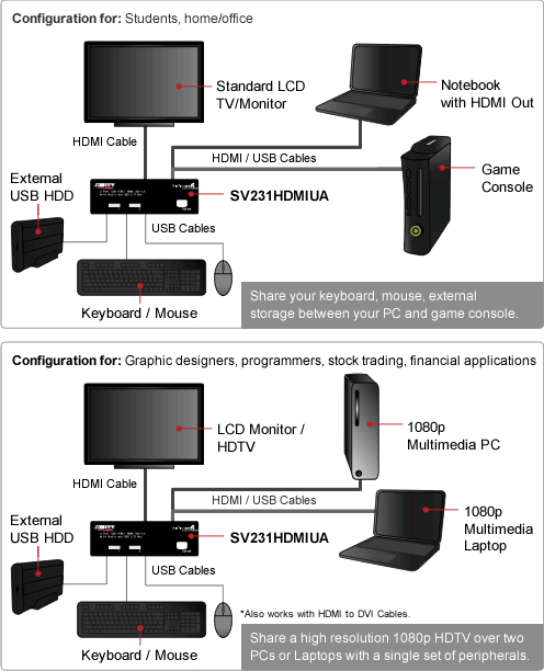 USB HDMI KVM switch configuration samples