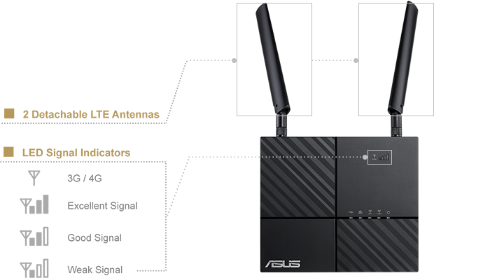 ASUS 4G-AC53U come with detachable and upgradeable 4G LTE antennas for more flexible usage.