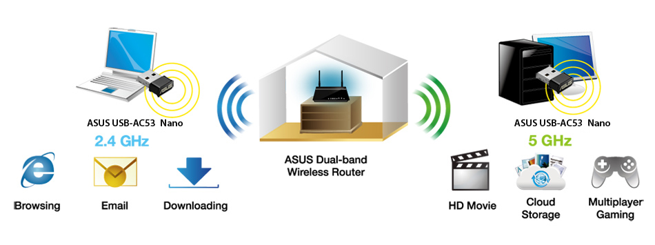 ASUSUSB-AC53 Nano allows users to select between 2.4GHz and 5GHz to suit theirneeds