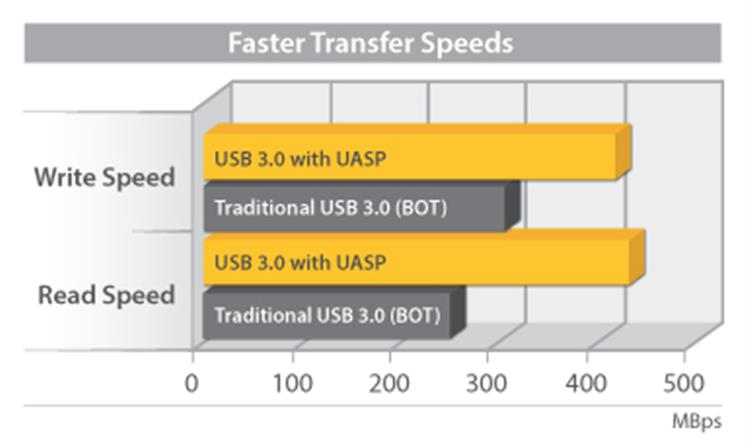 UASP speed benefit diagram