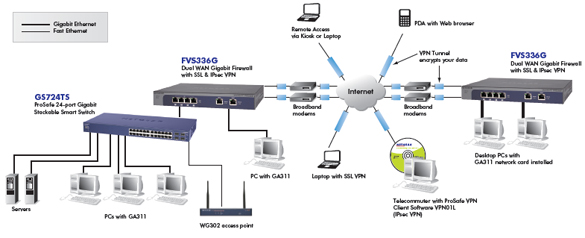 fvs336g product network diagram