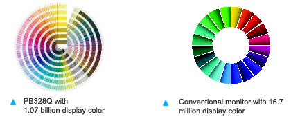 Wide color gamut reproduces 99% of the Adobe RGB color space