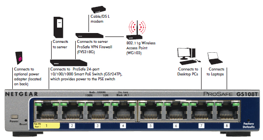 GS108T-200 product network diagram