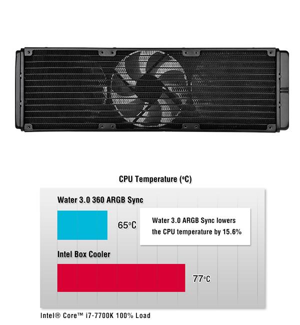 Thermaltake Water 3 0 360 ARGB Sync Liquid CPU Cooler PN CL-W234