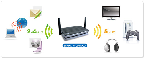 BiPAC 7800V series - 3G/VoIP/802.11n ADSL2+ (VPN) Firewall Router Series with PSTN Fixed-line support